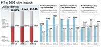 <strong>Ulga</strong> <strong>na</strong> <strong>dzieci</strong> skurczyła się o 410 mln złotych