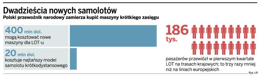 Po wakacjach LOT zamówi 20 samolotów za prawie 400 mln zł