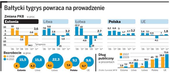 Analiza: żelazna dyscyplina finansowa i odważne cięcia wyprowadziły Estonię z kryzysu