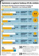<strong>ARiMR</strong> hamuje rozwój gospodarstw