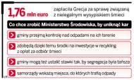 4 mln euro kary dla Polski za nieprawidłową <strong>segregację</strong> <strong>śmieci</strong>