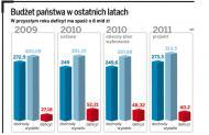 Dług publiczny rośnie - rząd szuka wyjść awaryjnych