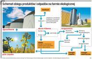 Na Śląsku rusza pierwsza w Europie biogazownia rolnicza