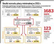 <strong>Płaca</strong> minimalna w 2011 wyniesie 1386 zł: Wzrosną składki i dodatki do ...