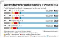 Prawie jedna trzecia polskiego <strong>PKB</strong> wytwarzana jest w szarej strefie