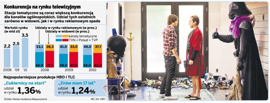 HBO i Discovery uderzą w TVN, Polsat i TVP