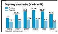 PP PL alarmuje: Polskim lotniskom grozi paraliż