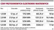 Domową <strong>elektrownię</strong> <strong>wiatrową</strong> można mieć już za 15 tys. zł