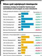 <strong>Deweloperzy</strong> zwiększają sprzedaż, ale zyski rosną wolniej