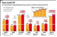 VAT 2011: jak nowa <strong>stawka</strong> podatku przełoży się na ceny
