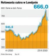 Mniej cukru <strong>na</strong> <strong>rynku</strong>. Ceny biją rekordy