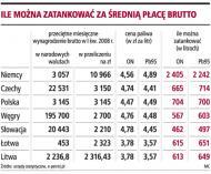 Za <strong>pensję</strong> Polacy mogą kupić najwięcej paliwa w regionie