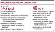 70 tys. zł otrzyma bezrobotny na <strong>działalność</strong> <strong>gospodarczą</strong>