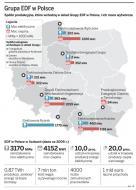 EDF mocno związał się z Polską