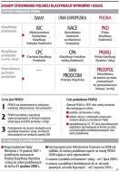 Nowa <strong>PKWiU</strong> 2008 przysporzy problemów podatnikom