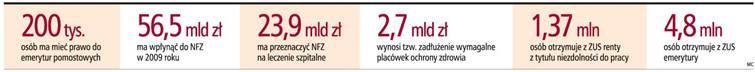 Raport GP: Zmiany w <strong>rentach</strong>, emeryturach i ochronie zdrowia