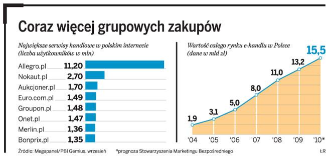 Geloo.pl - rośnie popularność grupowych zakupów w sieci - Gazeta Prawna