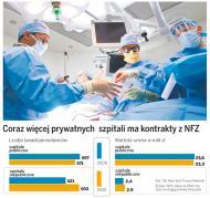 Prywatne <strong>szpitale</strong> podkradają pacjentów państwowym