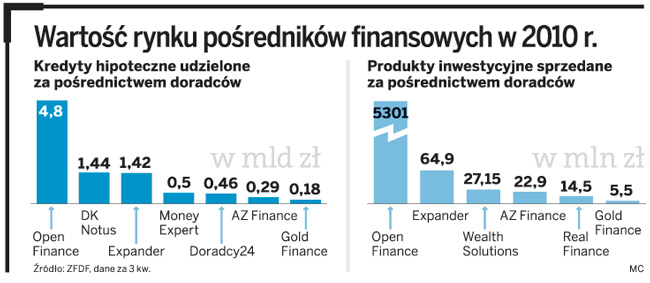 <strong>Doradcy</strong> <strong>finansowi</strong> - Home Broker i Gold Finance - stawiają na firmy