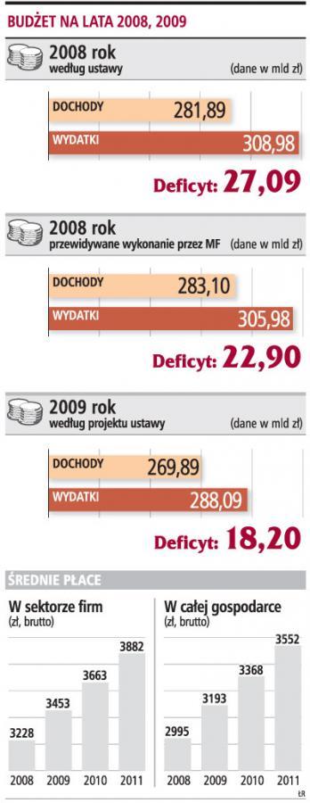 Kto zyska, a kto straci na budżecie <strong>2009</strong>