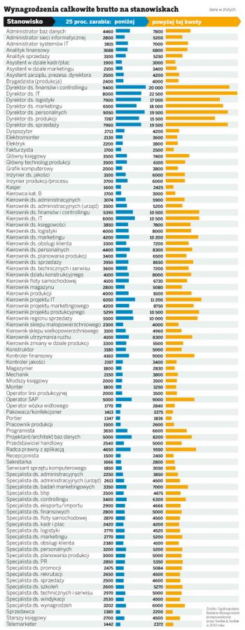 Rynek pracy i płace w 2011 roku. Sprawdź, gdzie warto się zatrudnić