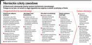 Niemcy szukają w Polsce <strong>uczniów</strong> do swoich szkół zawodowych
