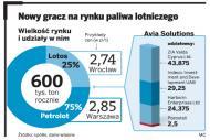 Avia wchodzi na polskie lotniska. Litewska firma dostała koncesję na sprzedaż paliw