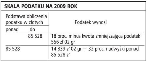 Podatki <strong>2009</strong>: Mniej stawek, te same koszty i niższa ulga na dzieci