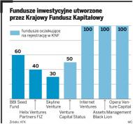 Fundusze <strong>venture</strong> <strong>capital</strong>: małe firmy mają szanse na 350 mln zł