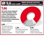 <strong>Średnia</strong> emerytura od marca wyższa o 53 zł