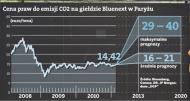 Gazprom handluje prawami do emisji dwutlenku węgla CO2