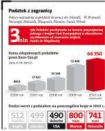 1,5 mln pracujących za granicą Polaków odzyska <strong>podatek</strong>