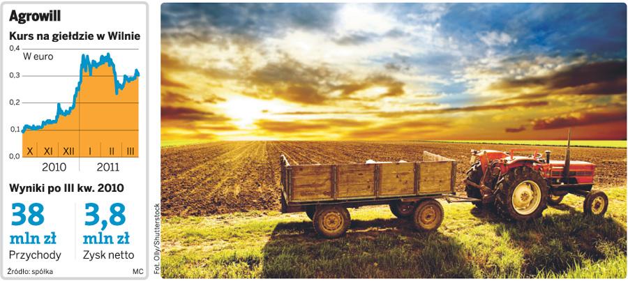 Agrowill ze sprzedaży akcji na GPW chce pozyskać 65 mln zł