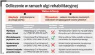 Jakie wydatki w ramach <strong>ulgi</strong> rehabilitacyjnej odliczą niepełnosprawni na remont nieruchomości