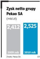 Bank <strong>Pekao</strong> SA poprawia wyniki