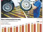 Pracownicy polskich <strong>fabryk</strong> samochodów chcą podwyżek