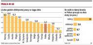 Przemęczonym specjalistom i menedżerom w Polsce grozi <strong>wypalenie</strong> <strong>zawodowe</strong>