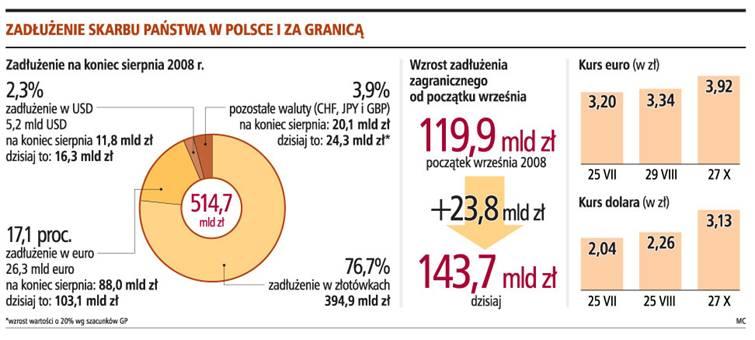 Od początku września <strong>zadłużenie</strong> zagraniczne wzrosło o 24 mld zł