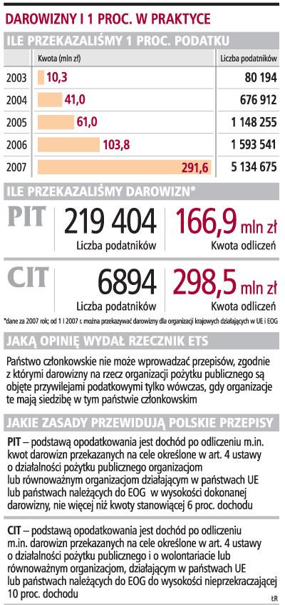 1 proc. podatku tylko <strong>dla</strong> polskich organizacji narusza regulacje Unii Europejskiej