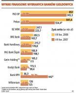 Zysk dużych <strong>banków</strong> wzrósł o 4 proc.