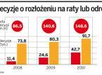 Podatnicy mają problem. Urzędy skarbowe niechętnie rozkładają PIT za 2010 r. <strong>na</strong> <strong>raty</strong>