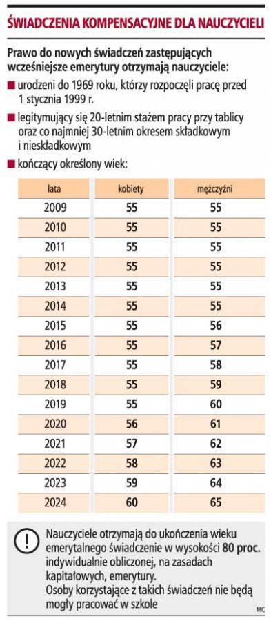 200 tys. <strong>nauczycieli</strong> skorzysta z wcześniejszych <strong>emerytur</strong>