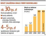 Na założenie małej firmy budowlanej na początek wystarczy ok. 30 tys. złotych