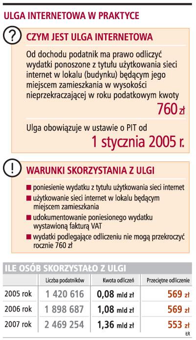 Internet w pakiecie pozbawia <strong>ulgi</strong> <strong>podatkowej</strong>