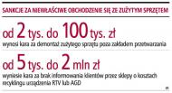 Nowe zasady gospodarowania odpadami RTV <strong>i</strong> AGD