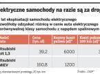 Enea zbuduje infrastrukturę do ładowania elektrycznych samochodów