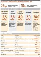Firmy AGD i <strong>RTV</strong> w Polsce tną zatrudnienie