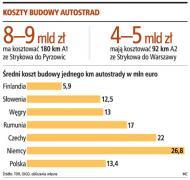 W 2010 roku ruszy budowa <strong>autostrady</strong> z Łodzi na Śląsk