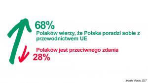 Większość Polaków wierzy, że Polska poradzi sobie z prezydencją  > zobacz szczegóły