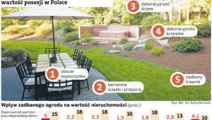 Pięć elementów ogrodu zwiększających wartość posesji w Polsce